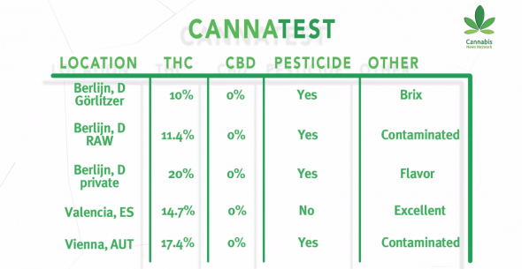 cannatestresults-590x305